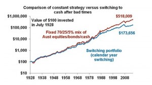 Comparison Of Constant Strategy Versus Switching To Cash After Bad Times