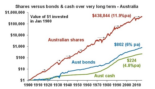 Shares Vs Bonds & Cash Over Very Long Term - Australia