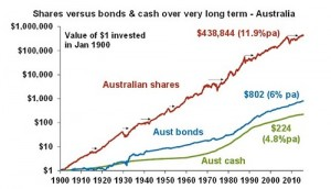 Shares Vs Bonds & Cash Over Very Long Term - Australia